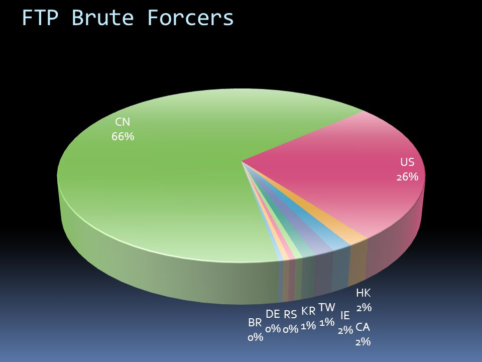 FTP Brute Forcers