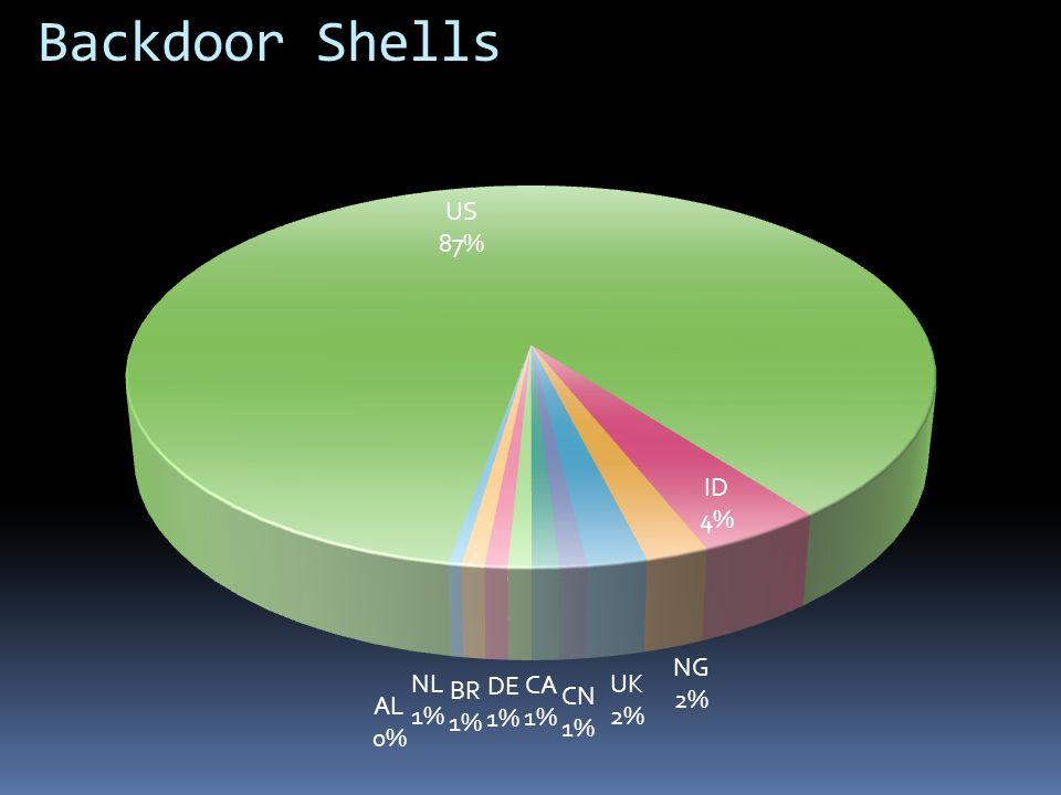 Backdoor Shells
