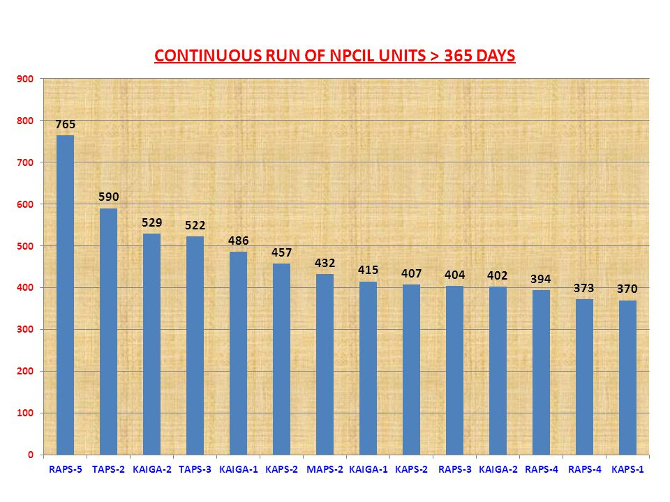 Present Status of Nuclear Power  20 reactors (18 PHWRs+2BWR) 4,780 4,780  PHWR Projects under construction 4,200 8,980 KAPP-3&4 (2x700 MW) RAPP-7&8 (2x700 MW) GHAVP-1&2 (2x700 MW)  PWR projects under advanced stage of 2,000 10,980 completion : KK-1&2 (2x1000 MW)  PWR projects under Construction 2,000 12,980 KK-3&4 (2x1000 MW)  PFBR under construction at 500 13,480 Kalpakkam (1 X 500 MW) CAPACITY (MW) CUMULATIVE CAPACITY(MW) REACTOR TYPE AND CAPACITY