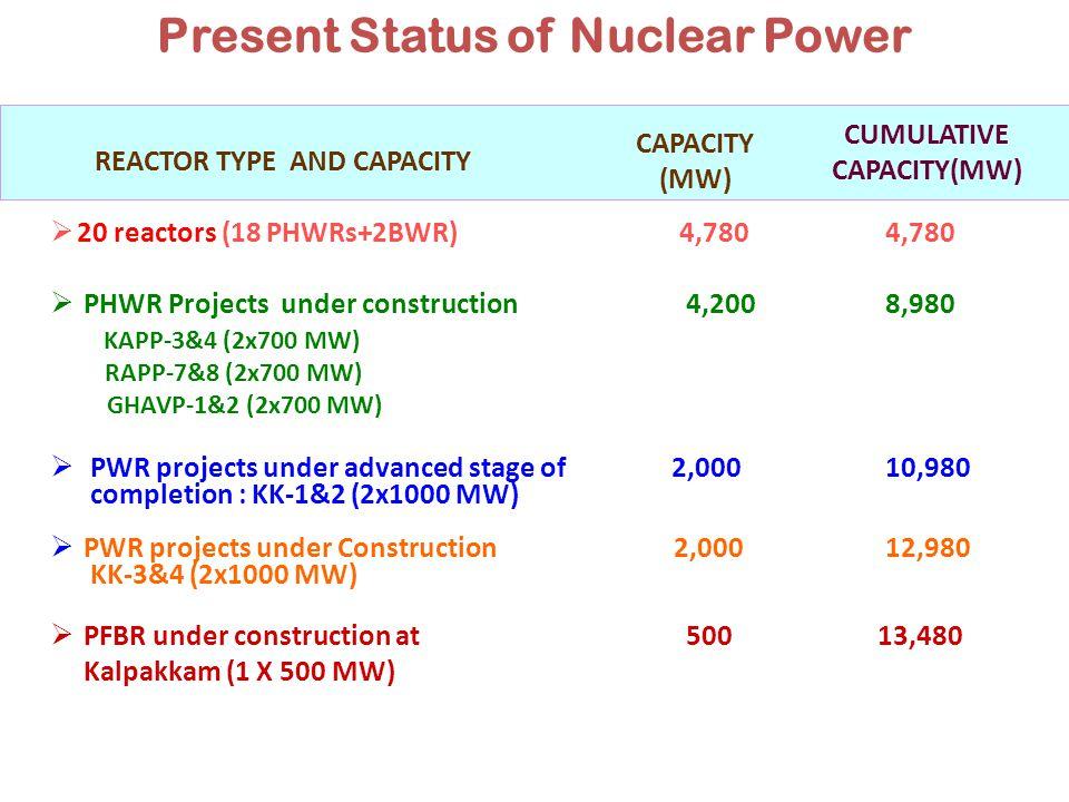 2 x 700 MW PHWR : Chutka, MP 2 x 700 MW PHWR : Kaiga, Karnataka 4 x 700 MW PHWR : Mahi-Banswara, Rajasthan 2 x 700 MW PHWR : Gorakhpur, Haryana (Additional Units) 4 x 700 MW PHWR : Bhimpur, MP 2 x 1000 MW LWR : Kudankulam, TN (Additional Units) 6 x 1650 MW LWR : Jaitapur, Maharashtra 6 x 1500 MW LWR : Kovvada, AP 6 x 1100 MW LWR : Mithi Virdi,Gujarat 6 x 1000 MW LWR : Haripur, WB 2 X 500 MW FBR : Kalpakkam, TN 1 X 300 AHWR : Site being identified Nuclear Capacity - Planned