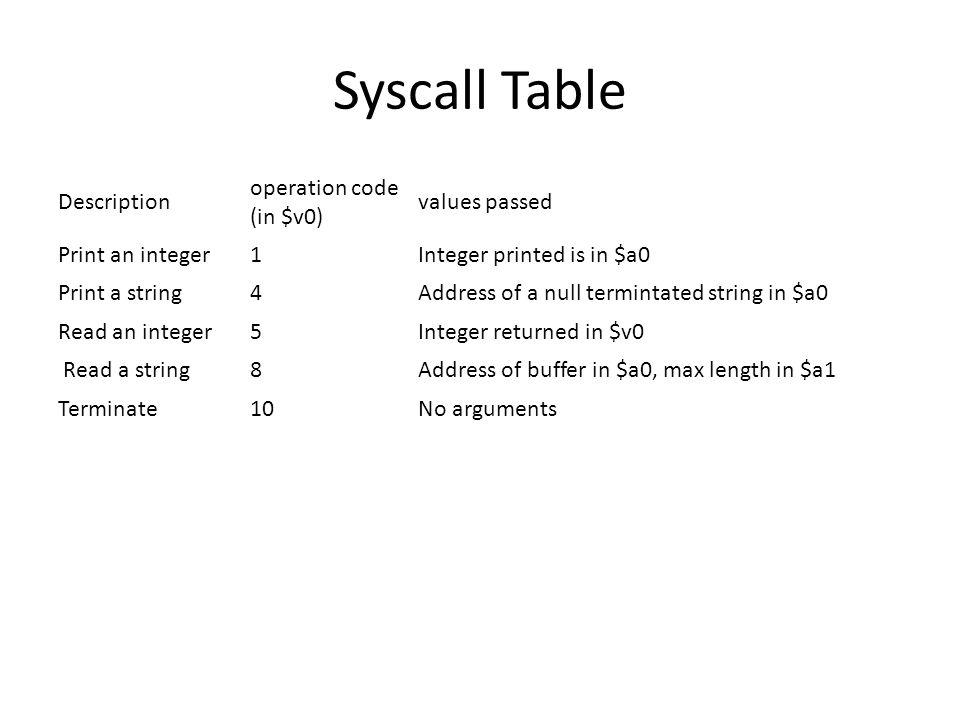 Read/Write Example.data p:.asciiz Input now r:.asciiz answer .txt main:la $a0,p li $v0,4 #prompt syscall li $v0,5 #input syscall addi $a0,$v0,100 li $v0,1 syscall li $v0,10 syscall