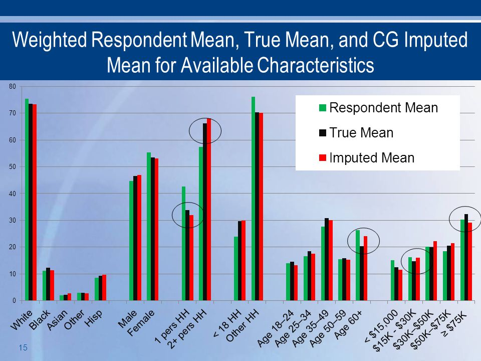 15 Weighted Respondent Mean, True Mean, and CG Imputed Mean for Available Characteristics