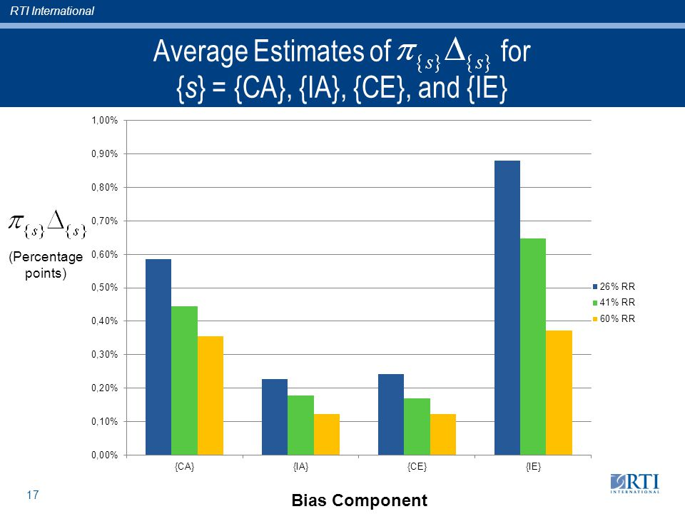 RTI International 17 Average Estimates of for { s } = {CA}, {IA}, {CE}, and {IE} Bias Component (Percentage points)