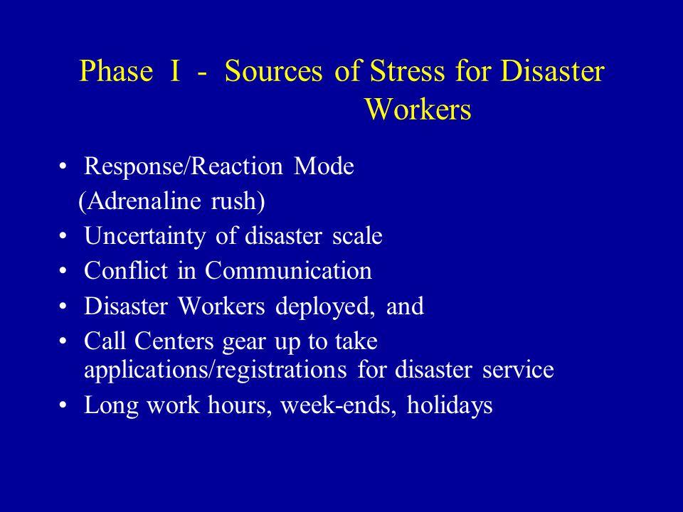 Disaster Recovery Phases Phase 1 Phase 2Phase 3 RegistrationsHelpline Casework STRESS