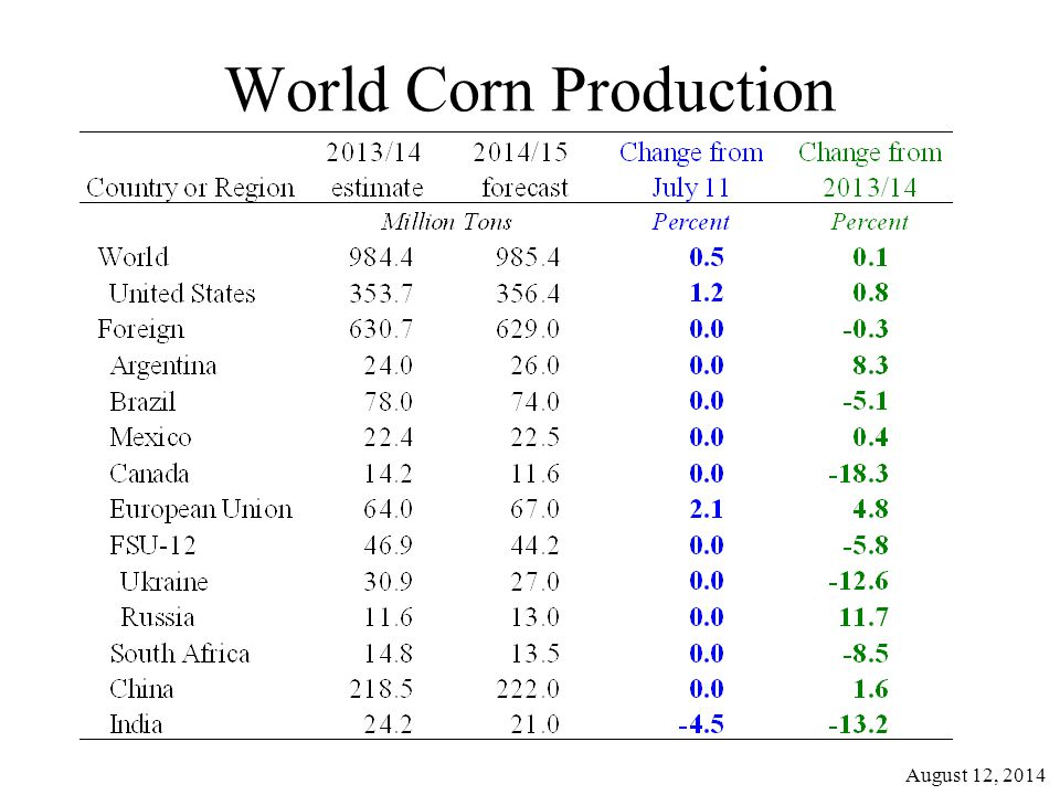 World Corn Production August 12, 2014