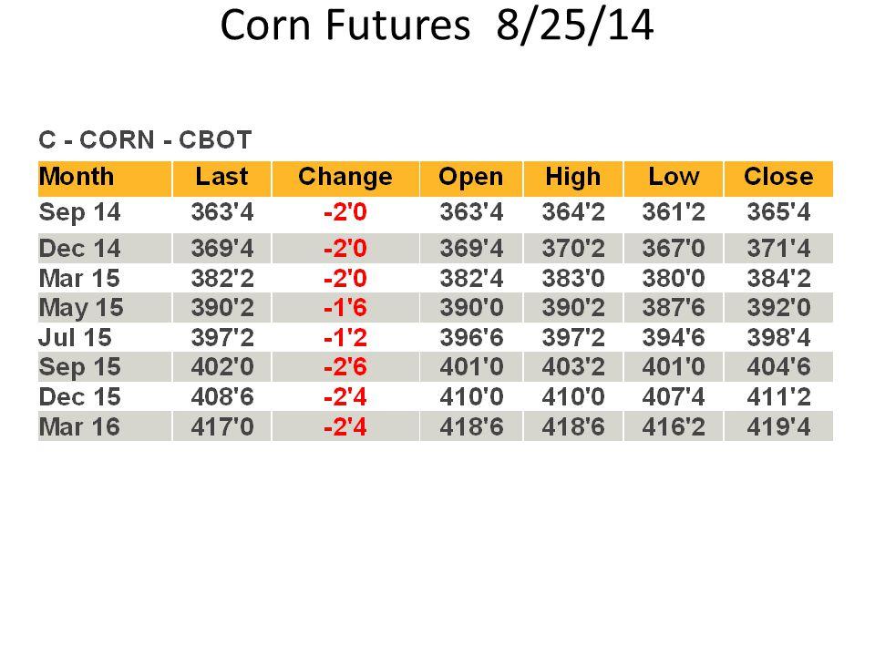 Corn Futures 8/25/14