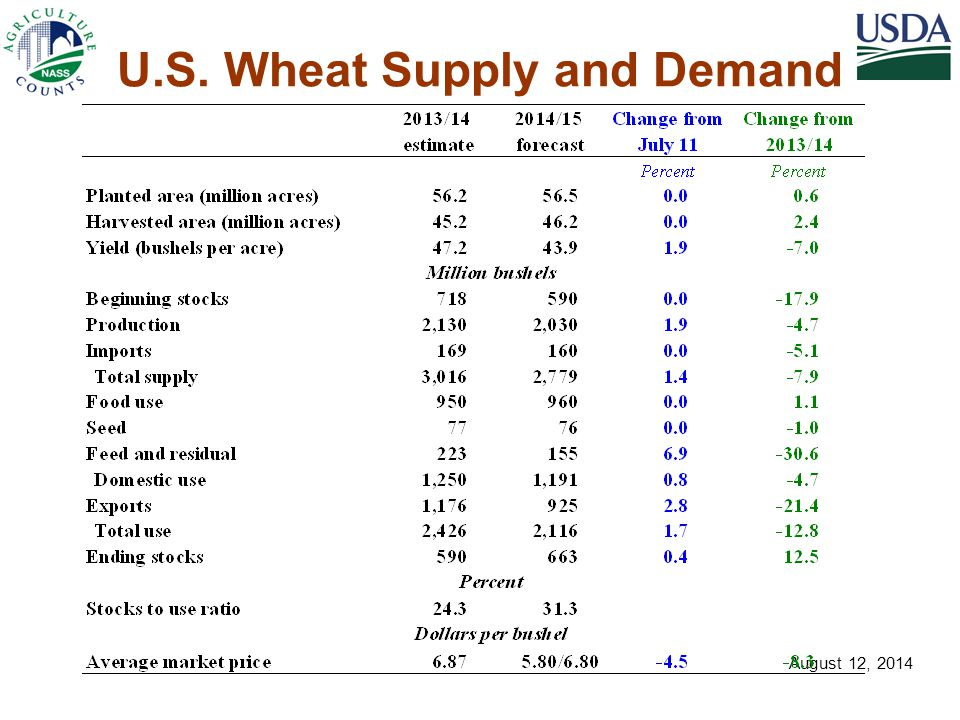 U.S. Wheat Supply and Demand August 12, 2014