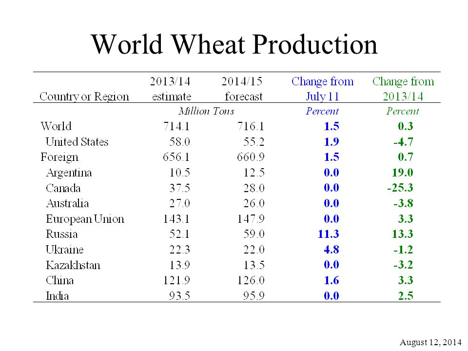 World Wheat Production August 12, 2014