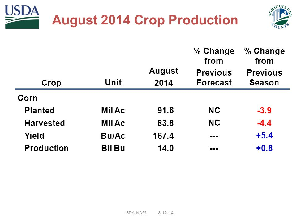 CropUnit August 2014 % Change from Previous Forecast % Change from Previous Season Corn PlantedMil Ac91.6 NC-3.9 HarvestedMil Ac83.8 NC-4.4 YieldBu/Ac167.4 ---+5.4 ProductionBil Bu14.0 ---+0.8 August 2014 Crop Production