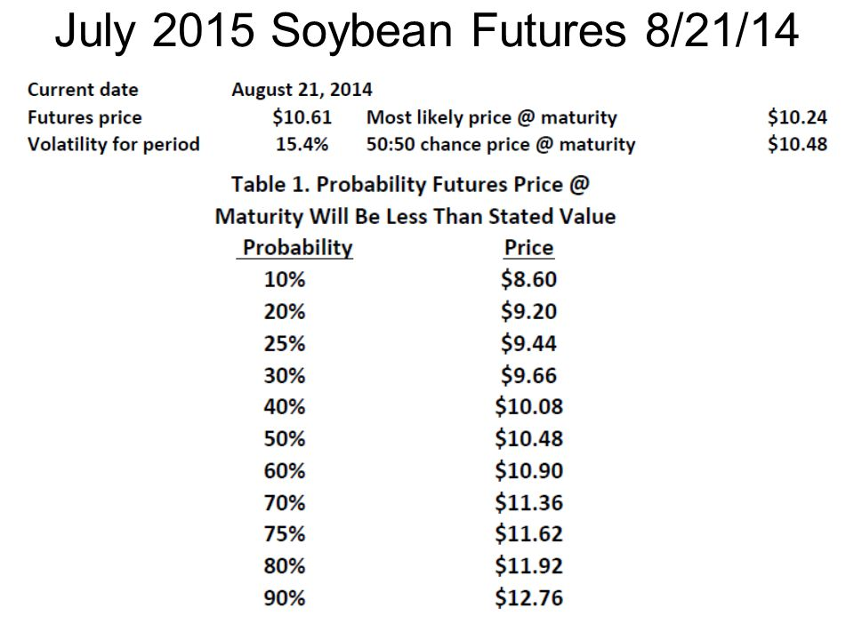July 2015 Soybean Futures 8/21/14