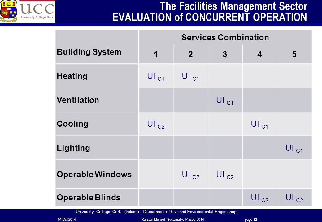 University College Cork (Ireland) Department of Civil and Environmental Engineering The Facilities Management Sector EVALUATION of CONCURRENT OPERATION 01|Oct|2014Karsten Menzel, Sustainable Places 2014page 12 Building System Services Combination 12345 HeatingUI C1 Ventilation UI C1 CoolingUI C2 UI C1 Lighting UI C1 Operable Windows UI C2 Operable Blinds UI C2