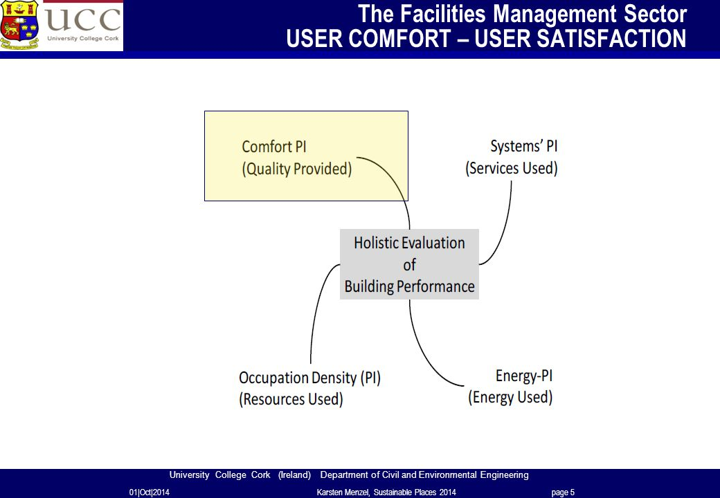University College Cork (Ireland) Department of Civil and Environmental Engineering The Facilities Management Sector USER COMFORT – USER SATISFACTION 01|Oct|2014Karsten Menzel, Sustainable Places 2014page 5