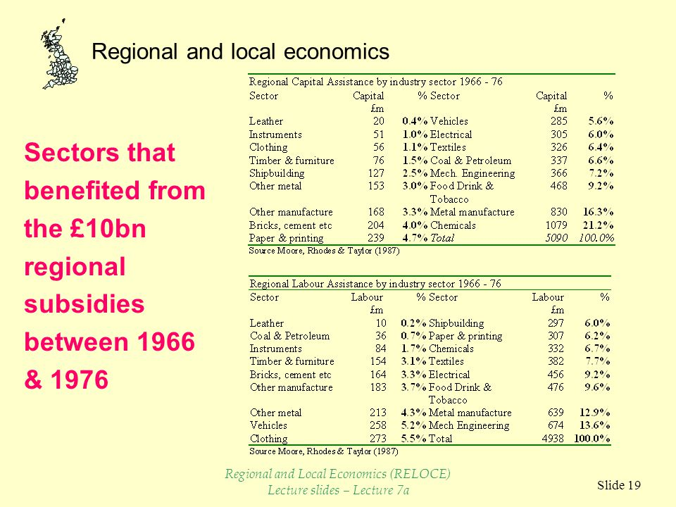 Regional and local economics Slide 19 Sectors that benefited from the £10bn regional subsidies between 1966 & 1976 Regional and Local Economics (RELOCE) Lecture slides – Lecture 7a