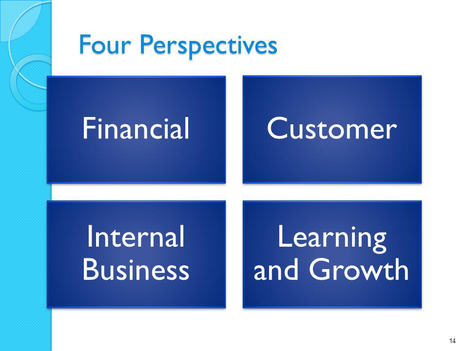 Four Perspectives FinancialCustomer Internal Business Learning and Growth 14