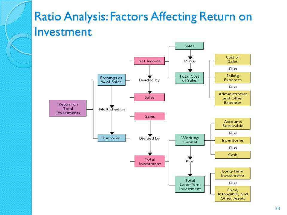Ratio Analysis: Factors Affecting Return on Investment 28