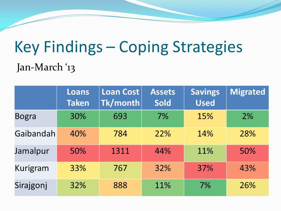 Key Findings – Coping Strategies Jan-March '13 Loans Taken Loan Cost Tk/month Assets Sold Savings Used Migrated Bogra30%6937%15%2% Gaibandah40%78422%14%28% Jamalpur50%131144%11%50% Kurigram33%76732%37%43% Sirajgonj32%88811%7%26%