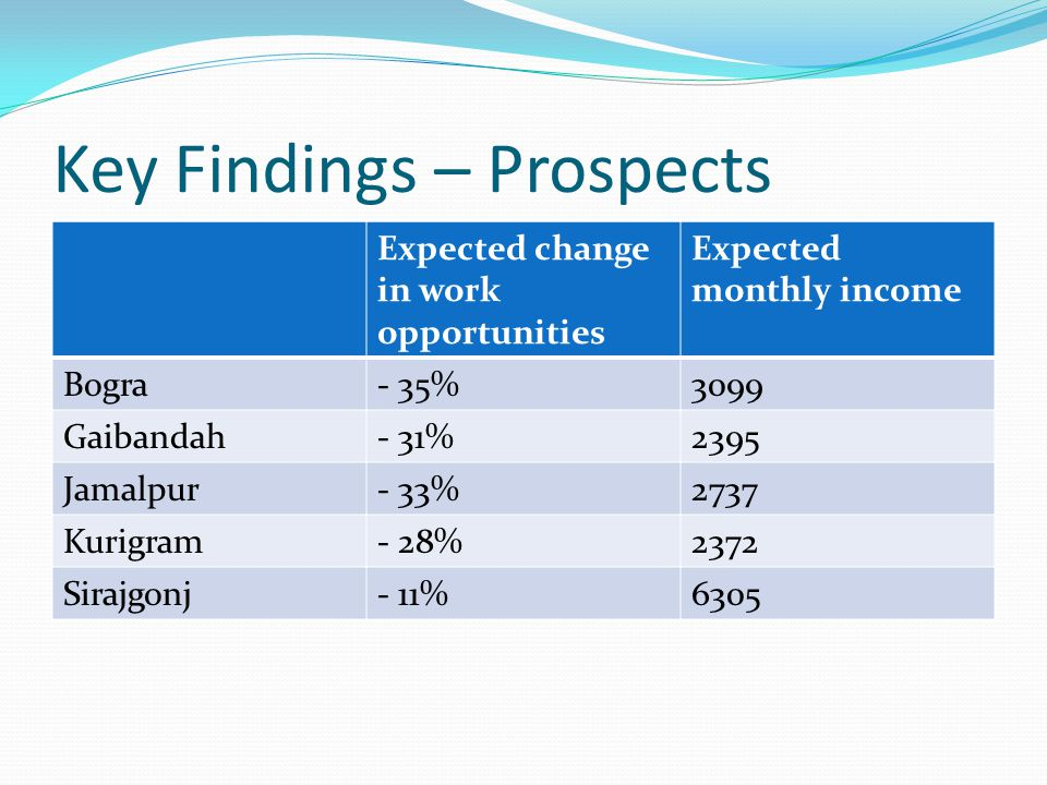Key Findings – Prospects Expected change in work opportunities Expected monthly income Bogra- 35%3099 Gaibandah- 31%2395 Jamalpur- 33%2737 Kurigram- 28%2372 Sirajgonj- 11%6305