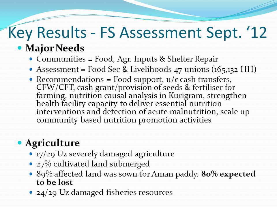 Key Results - FS Assessment Sept. '12 Major Needs Communities = Food, Agr.