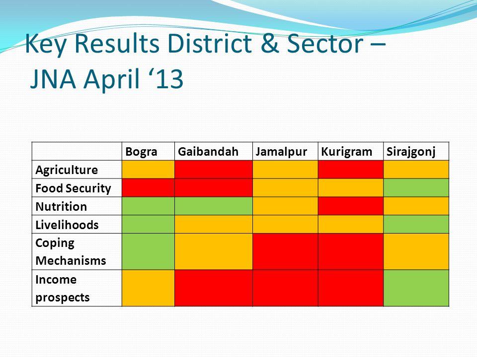 Key Results District & Sector – JNA April '13 BograGaibandahJamalpurKurigramSirajgonj Agriculture Food Security Nutrition Livelihoods Coping Mechanisms Income prospects