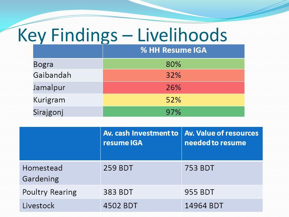 Key Findings – Livelihoods Av. cash Investment to resume IGA Av.