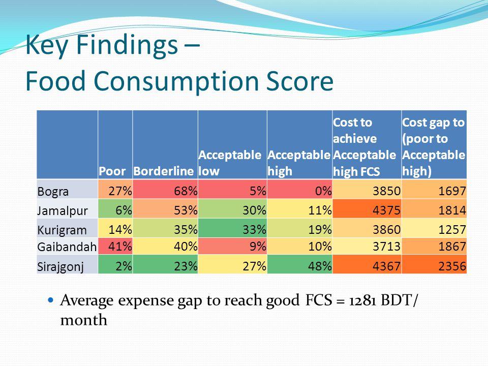Key Findings – Food Consumption Score Average expense gap to reach good FCS = 1281 BDT/ month PoorBorderline Acceptable low Acceptable high Cost to achieve Acceptable high FCS Cost gap to (poor to Acceptable high) Bogra27%68%5%0%38501697 Jamalpur6%53%30%11%43751814 Kurigram14%35%33%19%38601257 Gaibandah41%40%9%10%37131867 Sirajgonj2%23%27%48%43672356