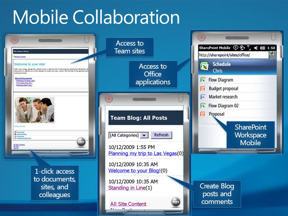 1-click access to documents, sites, and colleagues Access to Team sites Access to Office applications Create Blog posts and comments SharePoint Workspace Mobile