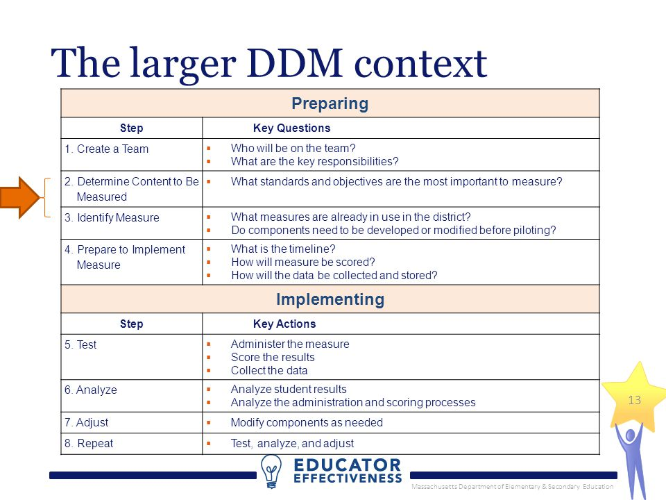 Massachusetts Department of Elementary & Secondary Education 13 The larger DDM context Preparing StepKey Questions 1.