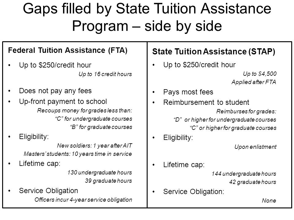 Gaps filled by State Tuition Assistance Program – side by side Federal Tuition Assistance (FTA) Up to $250/credit hour Up to 16 credit hours Does not pay any fees Up-front payment to school Recoups money for grades less than: C for undergraduate courses B for graduate courses Eligibility: New soldiers: 1 year after AIT Masters' students: 10 years time in service Lifetime cap: 130 undergraduate hours 39 graduate hours Service Obligation Officers incur 4-year service obligation State Tuition Assistance (STAP) Up to $250/credit hour Up to $4,500 Applied after FTA Pays most fees Reimbursement to student Reimburses for grades: D or higher for undergraduate courses C or higher for graduate courses Eligibility: Upon enlistment Lifetime cap: 144 undergraduate hours 42 graduate hours Service Obligation: None
