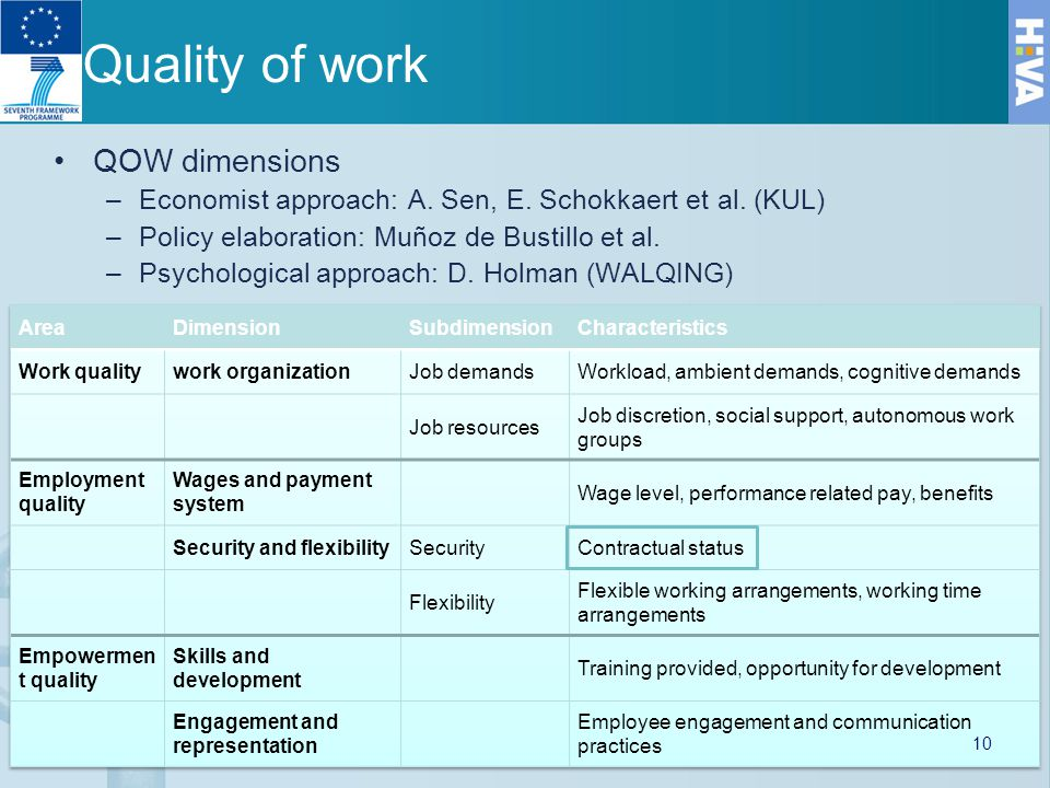 Quality of work QOW dimensions –Economist approach: A.