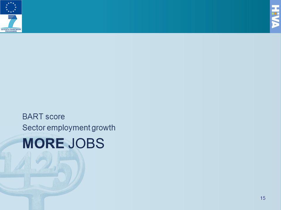 MORE JOBS BART score Sector employment growth 15