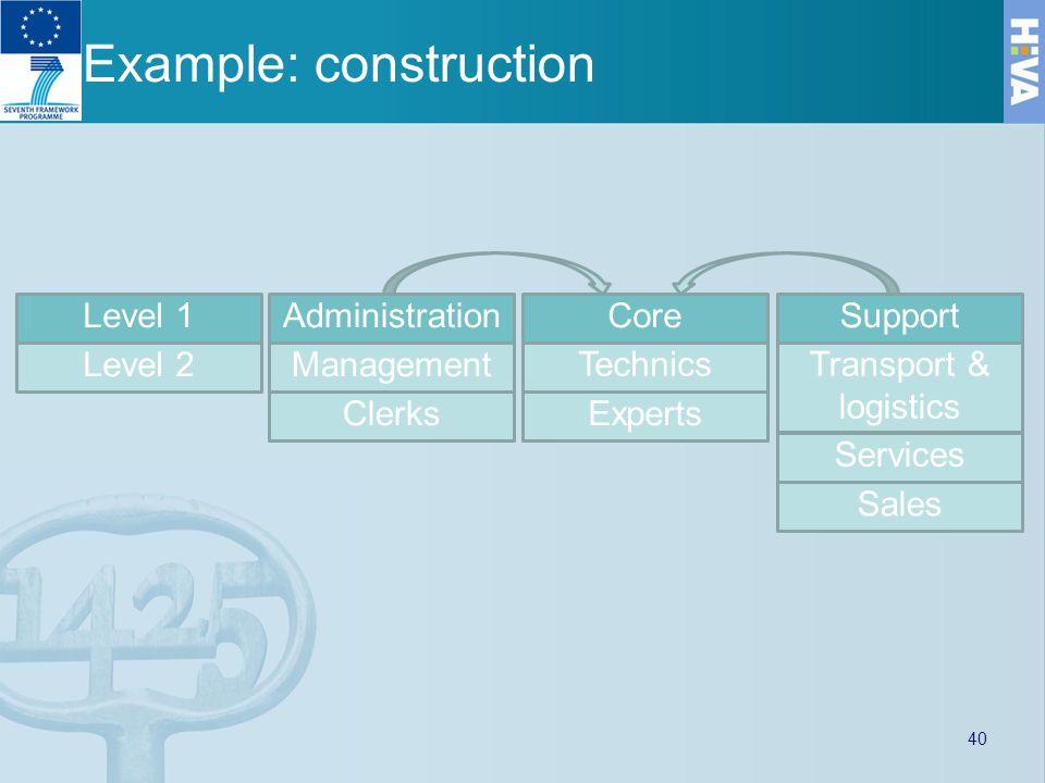 Example: construction AdministrationCoreSupport Sales Clerks Transport & logistics Management Experts Services Technics Level 1 Level 2 40