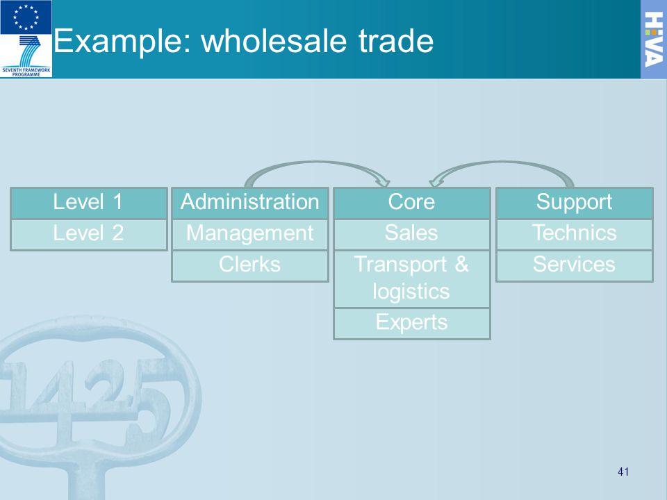 Example: wholesale trade AdministrationCoreSupport Sales ClerksTransport & logistics Management Experts Services Technics Level 1 Level 2 41