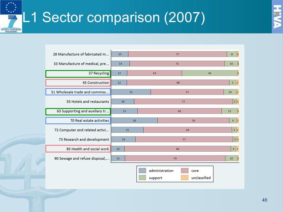 L1 Sector comparison (2007) 46