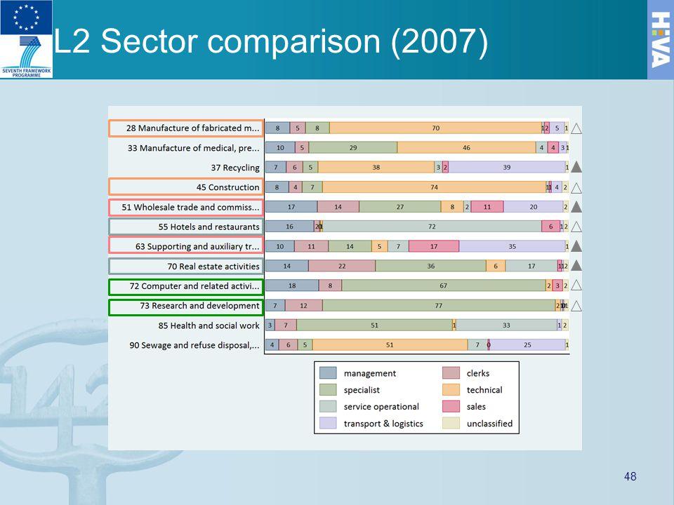 L2 Sector comparison (2007) 48