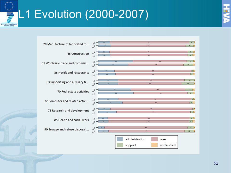 L1 Evolution (2000-2007) 52