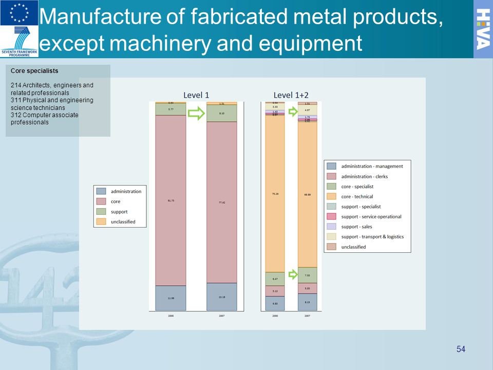 Manufacture of fabricated metal products, except machinery and equipment Core specialists 214 Architects, engineers and related professionals 311 Physical and engineering science technicians 312 Computer associate professionals 54