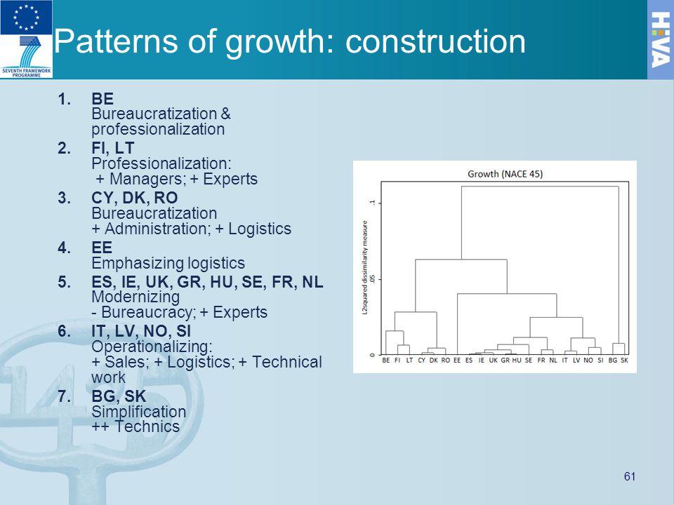 Patterns of growth: construction 61 1.BE Bureaucratization & professionalization 2.FI, LT Professionalization: + Managers; + Experts 3.CY, DK, RO Bureaucratization + Administration; + Logistics 4.EE Emphasizing logistics 5.ES, IE, UK, GR, HU, SE, FR, NL Modernizing - Bureaucracy; + Experts 6.IT, LV, NO, SI Operationalizing: + Sales; + Logistics; + Technical work 7.BG, SK Simplification ++ Technics