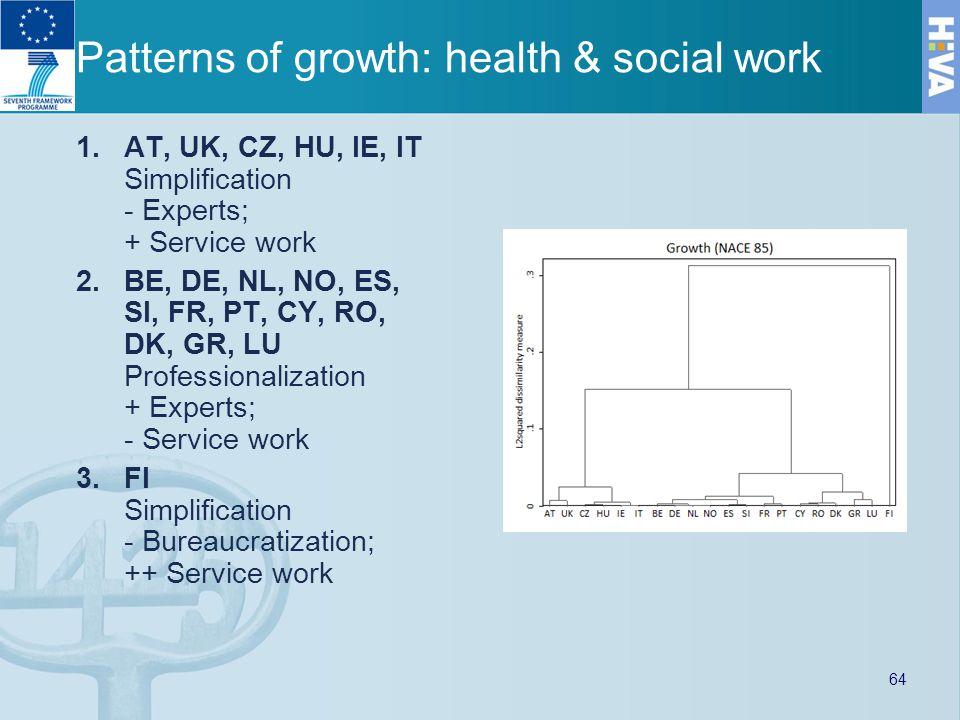 Patterns of growth: health & social work 1.AT, UK, CZ, HU, IE, IT Simplification - Experts; + Service work 2.BE, DE, NL, NO, ES, SI, FR, PT, CY, RO, DK, GR, LU Professionalization + Experts; - Service work 3.FI Simplification - Bureaucratization; ++ Service work 64
