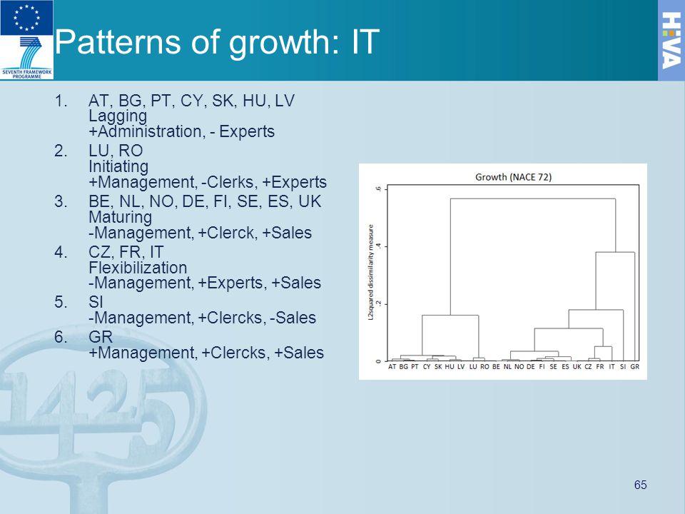 Patterns of growth: IT 1.AT, BG, PT, CY, SK, HU, LV Lagging +Administration, - Experts 2.LU, RO Initiating +Management, -Clerks, +Experts 3.BE, NL, NO, DE, FI, SE, ES, UK Maturing -Management, +Clerck, +Sales 4.CZ, FR, IT Flexibilization -Management, +Experts, +Sales 5.SI -Management, +Clercks, -Sales 6.GR +Management, +Clercks, +Sales 65