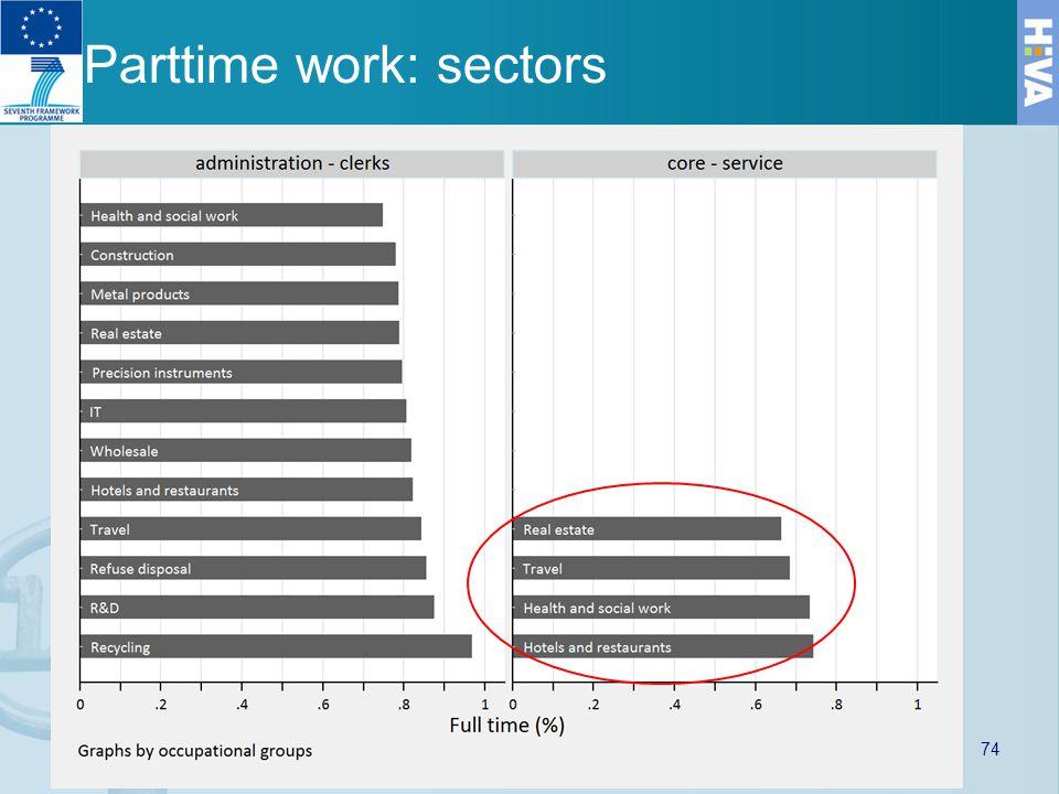 Parttime work: sectors 74