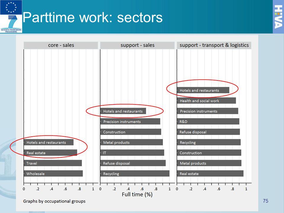 Parttime work: sectors 75