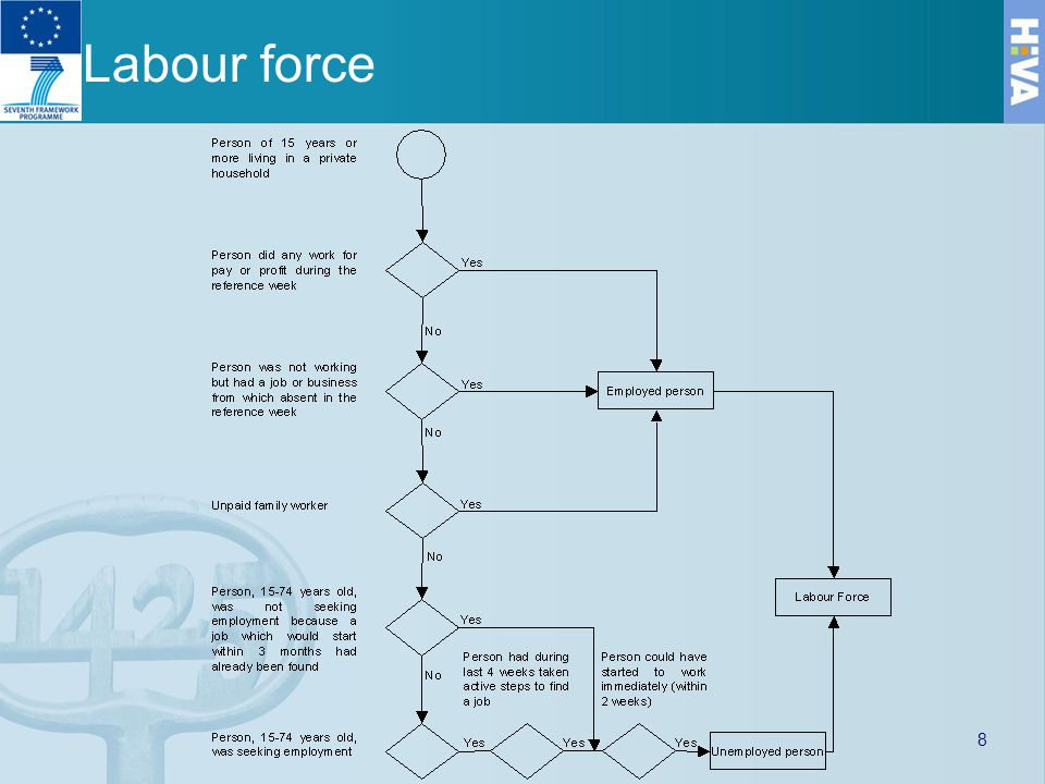 Labour force 8