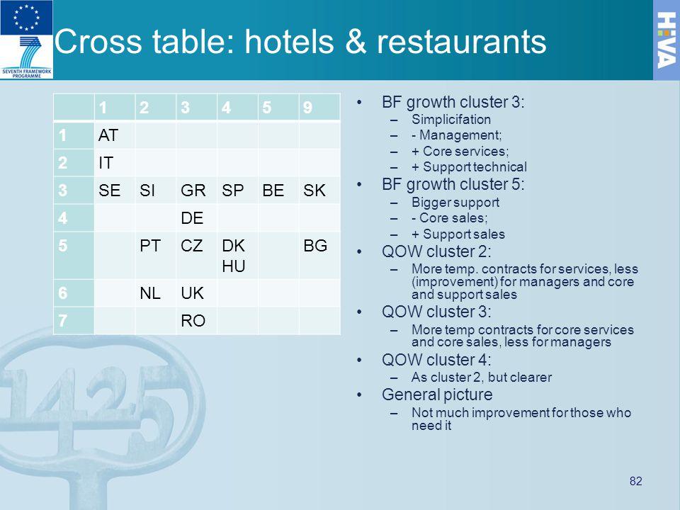 Cross table: hotels & restaurants 123459 1AT 2IT 3SESIGRSPBESK 4DE 5PTCZDK HU BG 6NLUK 7RO BF growth cluster 3: –Simplicifation –- Management; –+ Core services; –+ Support technical BF growth cluster 5: –Bigger support –- Core sales; –+ Support sales QOW cluster 2: –More temp.