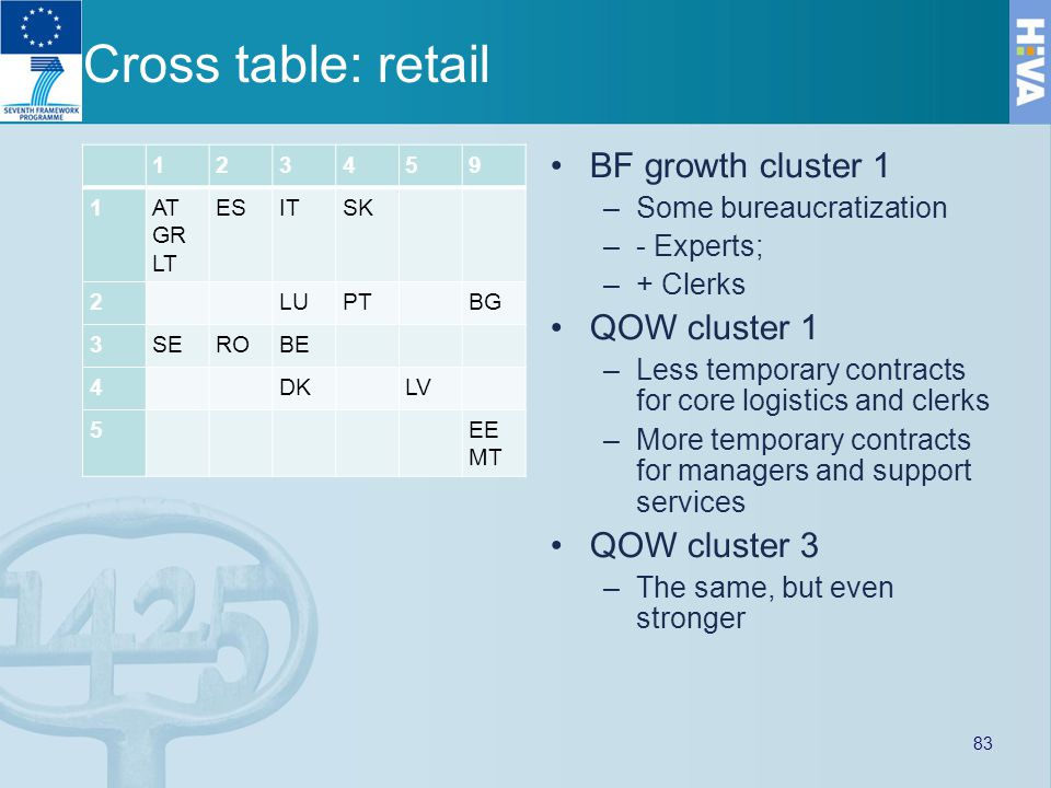 Cross table: retail 123459 1AT GR LT ESITSK 2LUPTBG 3SEROBE 4DKLV 5EE MT BF growth cluster 1 –Some bureaucratization –- Experts; –+ Clerks QOW cluster 1 –Less temporary contracts for core logistics and clerks –More temporary contracts for managers and support services QOW cluster 3 –The same, but even stronger 83