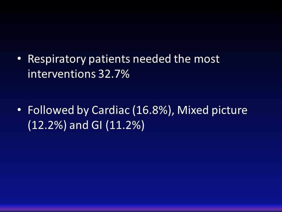 Respiratory patients needed the most interventions 32.7% Followed by Cardiac (16.8%), Mixed picture (12.2%) and GI (11.2%)