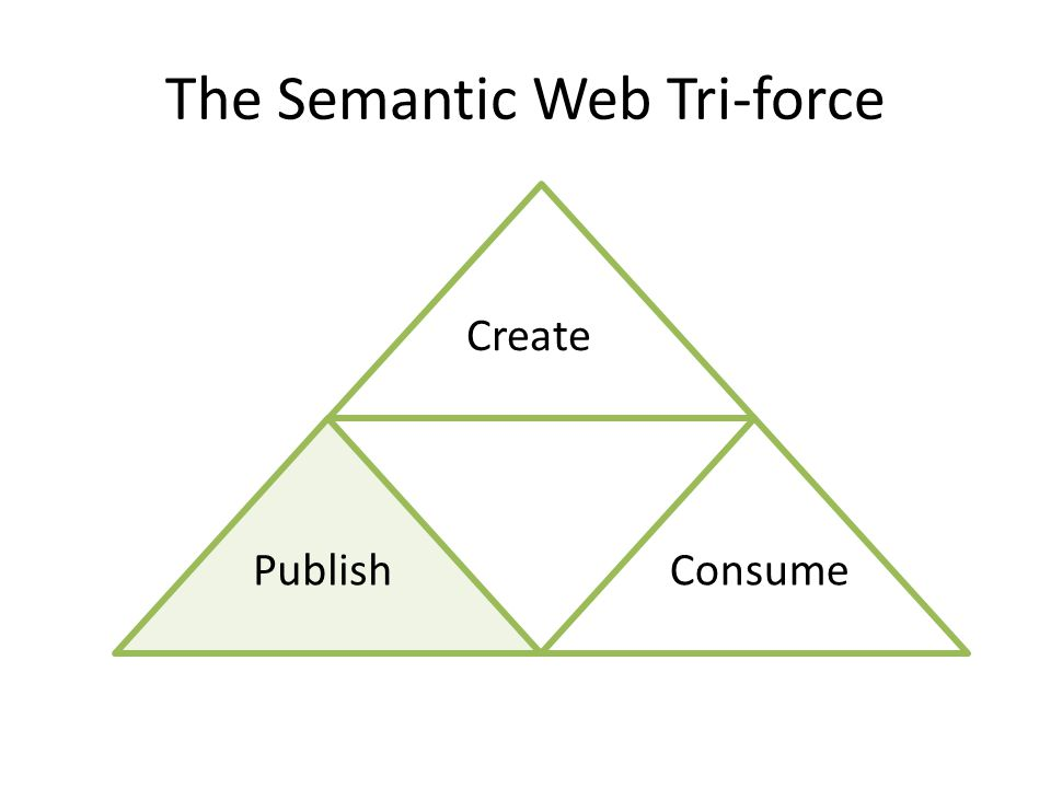 The Semantic Web Tri-force Publish Create Consume