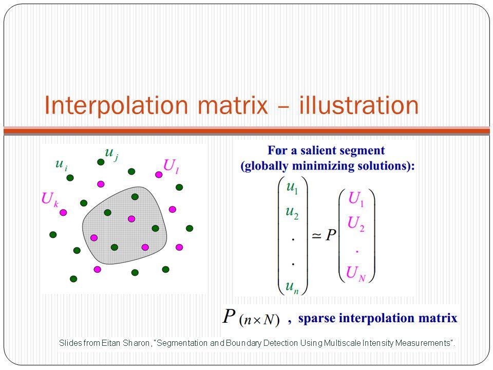 Interpolation matrix – illustration