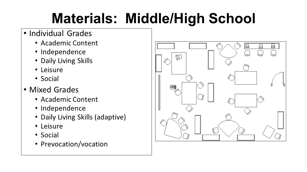 Materials: Middle/High School Individual Grades Academic Content Independence Daily Living Skills Leisure Social Mixed Grades Academic Content Indepen