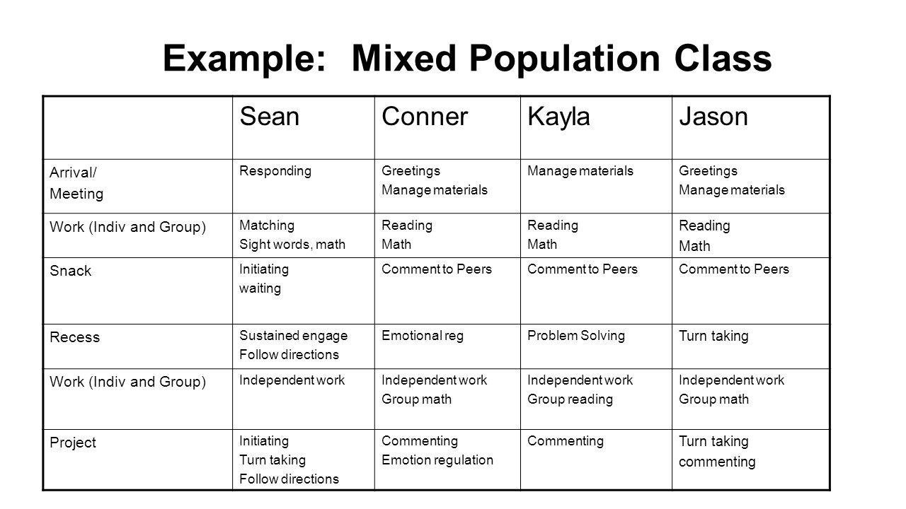 19 Example: Mixed Population Class SeanConnerKaylaJason Arrival/ Meeting RespondingGreetings Manage materials Greetings Manage materials Work (Indiv a