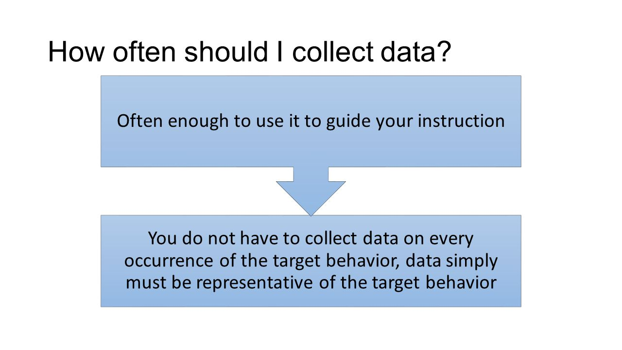 You do not have to collect data on every occurrence of the target behavior, data simply must be representative of the target behavior Often enough to